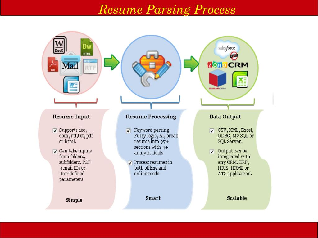 Resume Parsing Process