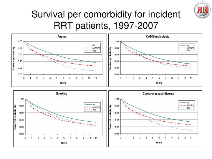Survival per comorbidity for incident