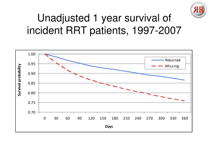 Unadjusted 1 year survival of