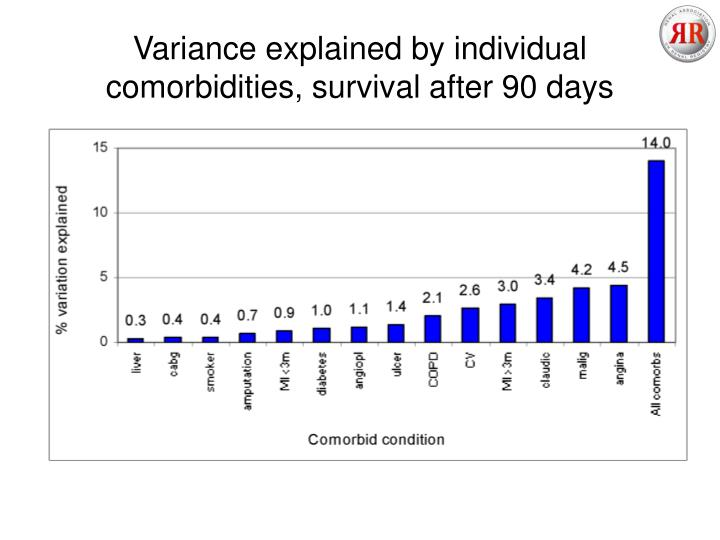 Variance explained by individual comorbidities, survival after 90 days