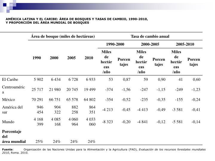 AMÉRICA LATINA Y EL CARIBE: ÁREA DE BOSQUES Y TASAS DE CAMBIO, 1990-2010,