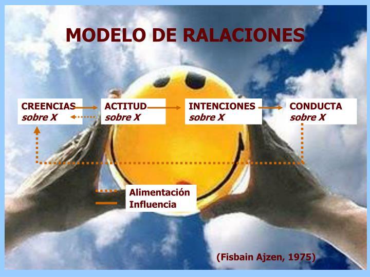 MODELO DE RALACIONES