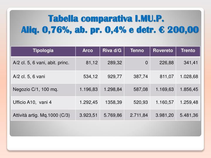 Tabella comparativa I.MU.P.