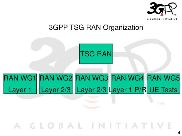 3GPP TSG RAN Organization