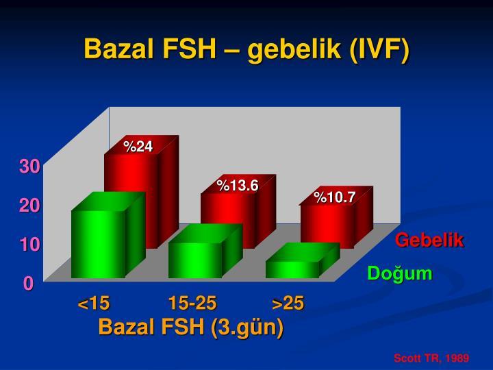 Bazal FSH – gebelik (IVF)