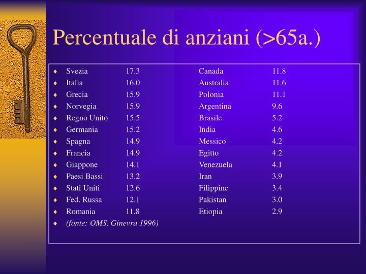 Percentuale di anziani (>65a.)