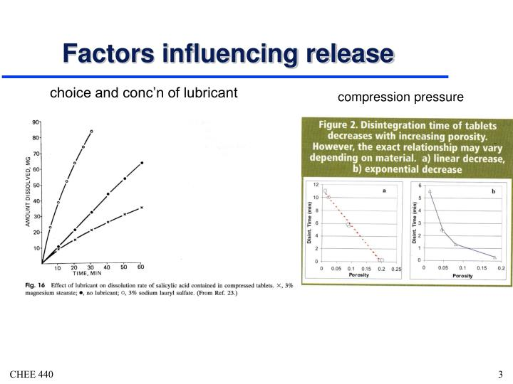 Factors influencing release