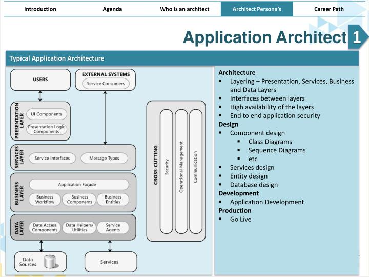 Ppt Architect Persona S Architecture Demystified