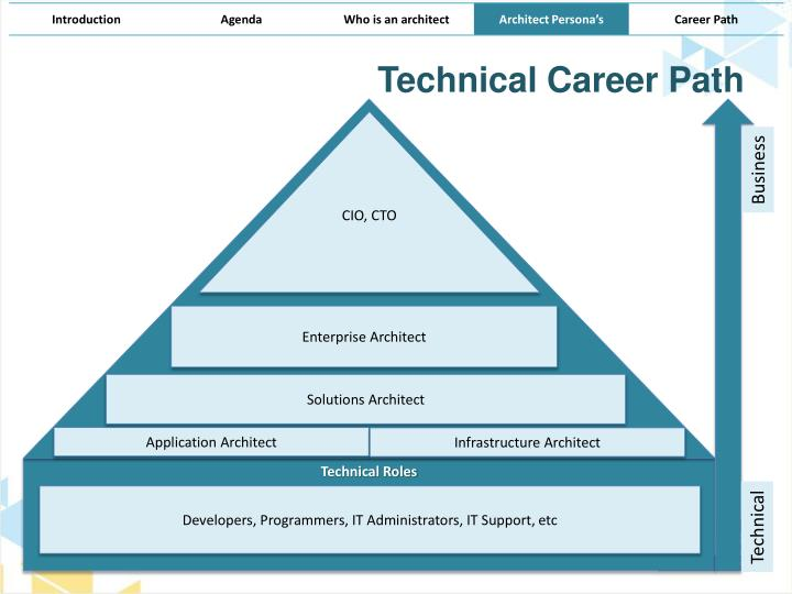 Home design career path graphic design career path and for Home architecture career