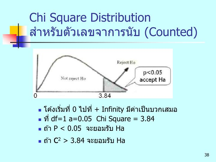 Chi Square Distribution