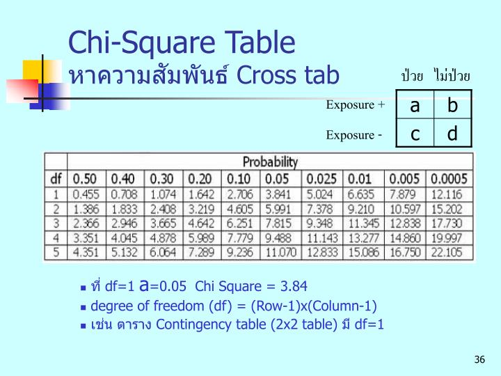 Chi-Square Table