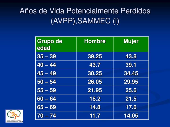 Años de Vida Potencialmente Perdidos (AVPP),SAMMEC (i)