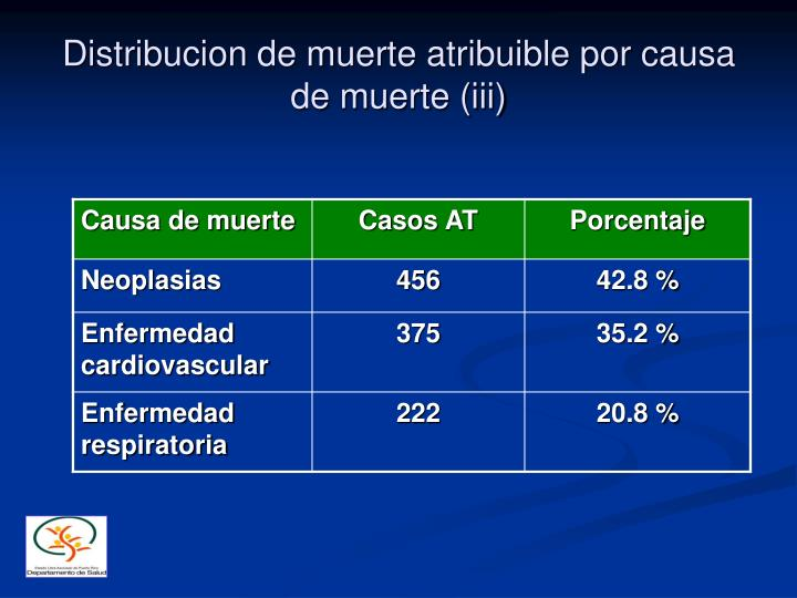 Distribucion de muerte atribuible por causa de muerte (iii)