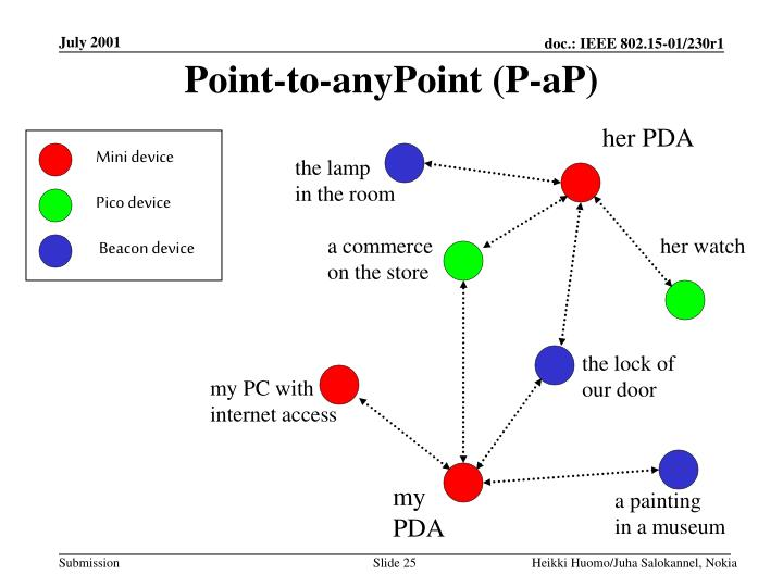 Point-to-anyPoint (P-aP)