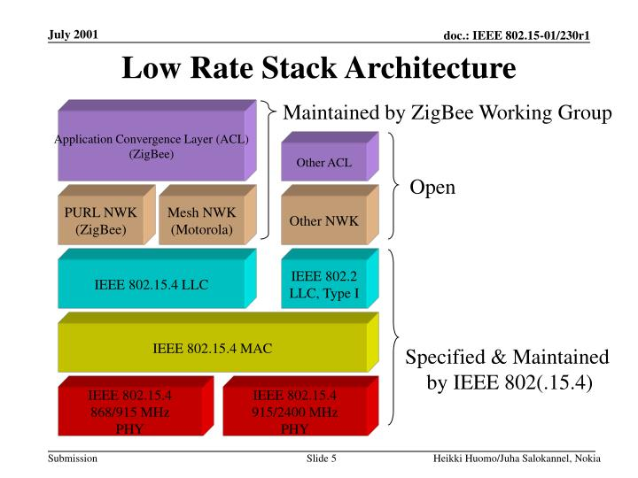 Low Rate Stack Architecture