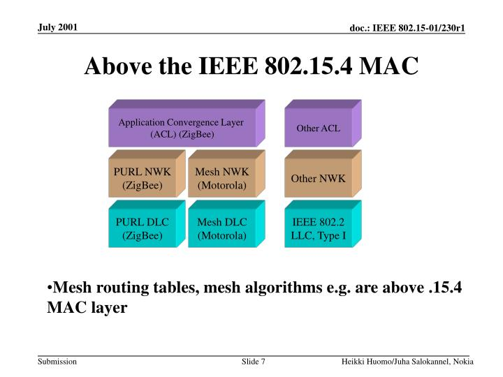 Above the IEEE 802.15.4 MAC
