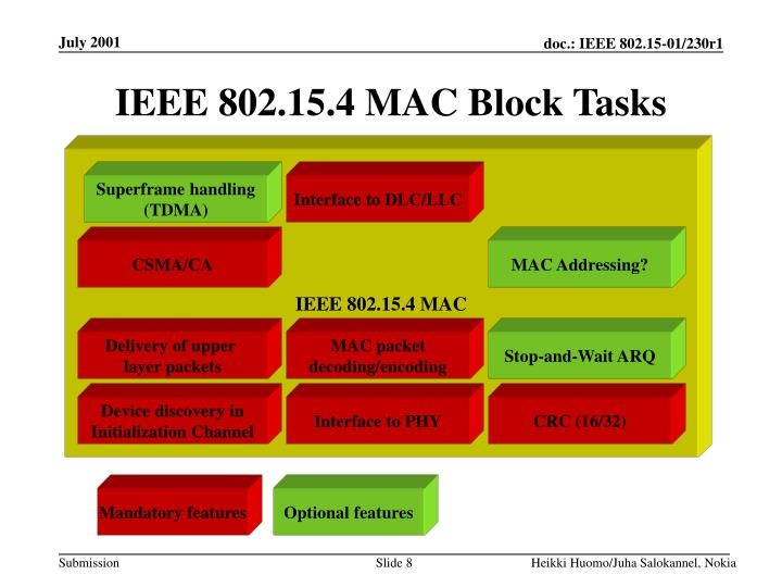 IEEE 802.15.4 MAC Block Tasks