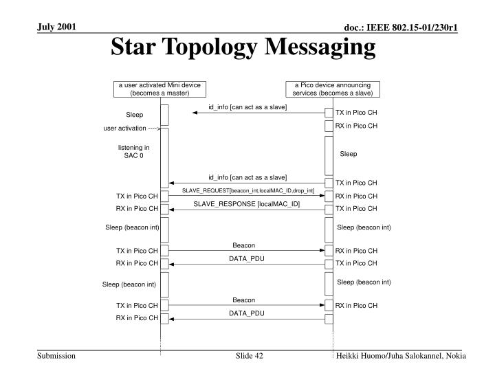 Star Topology Messaging
