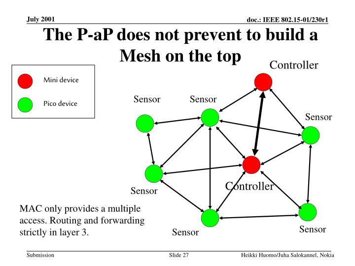 The P-aP does not prevent to build a Mesh on the top
