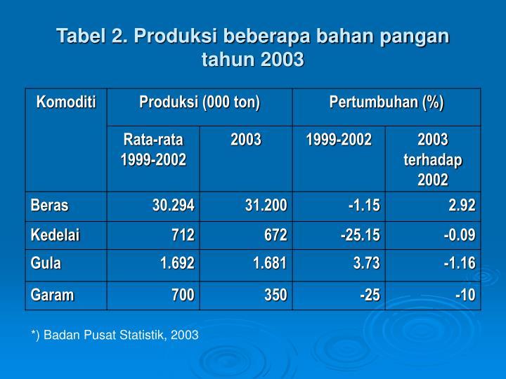 Tabel 2. Produksi beberapa bahan pangan tahun 2003