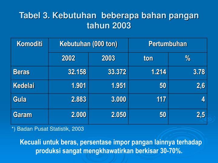Tabel 3. Kebutuhan  beberapa bahan pangan tahun 2003