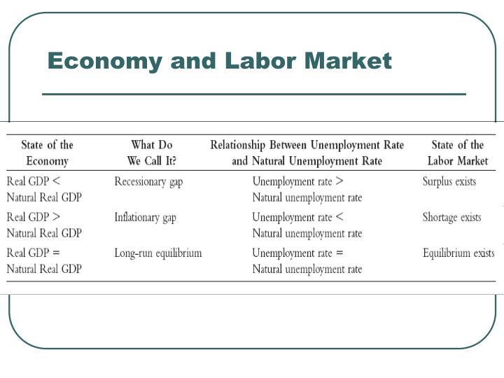 Economy and Labor Market