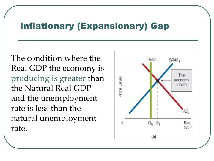 Inflationary (Expansionary) Gap