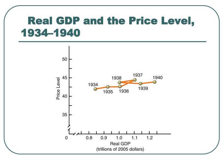 Real GDP and the Price Level, 1934–1940