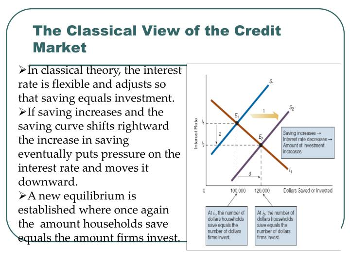 The Classical View of the Credit