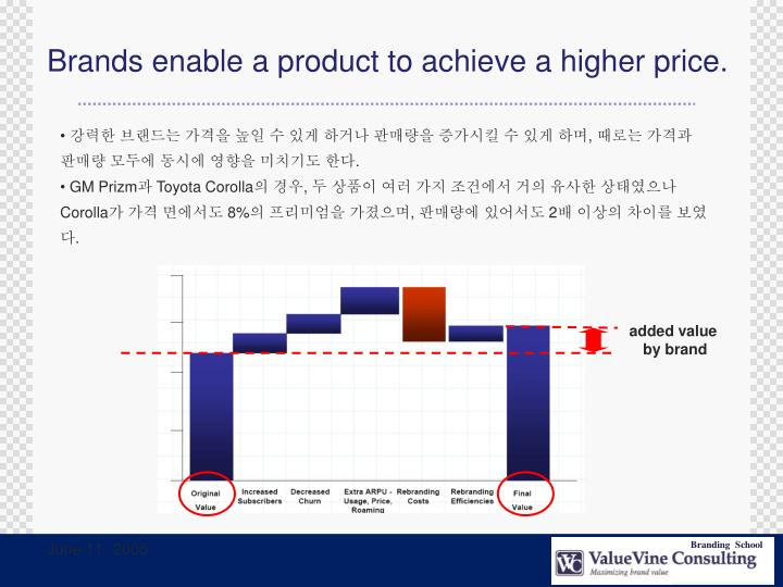 Brands enable a product to achieve a higher price.