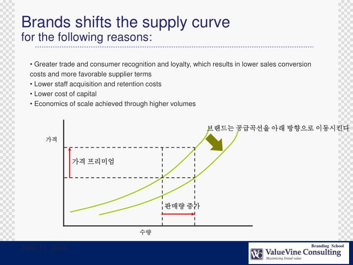 Brands shifts the supply curve