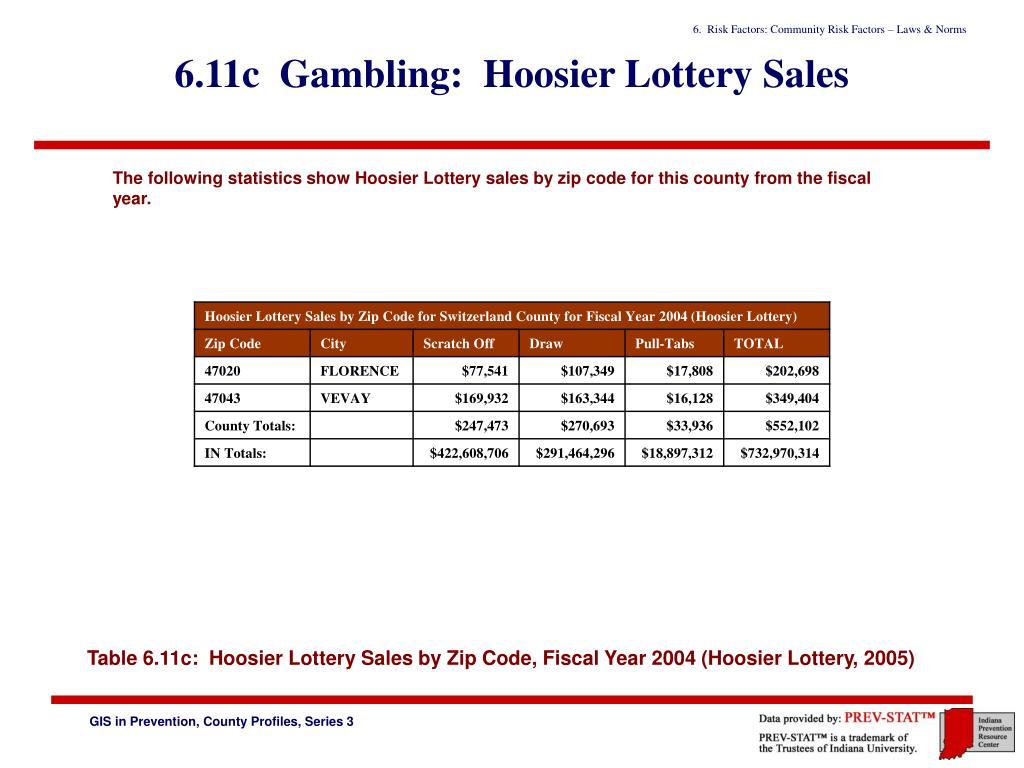 6.11c  Gambling:  Hoosier Lottery Sales