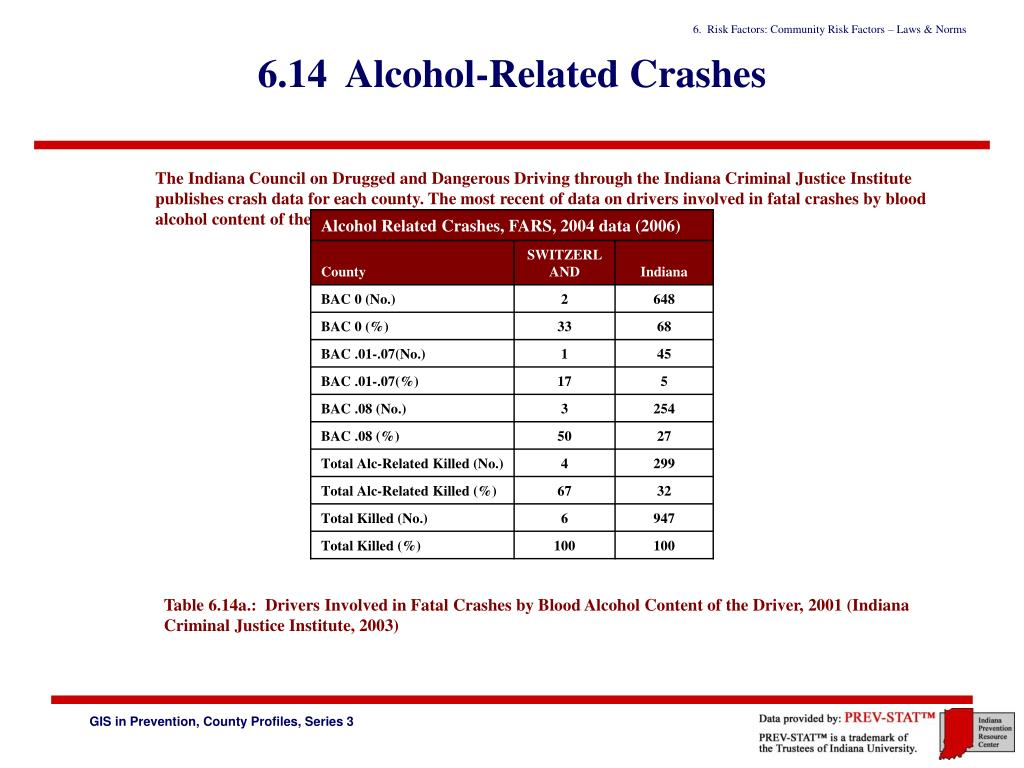 6.14  Alcohol-Related Crashes