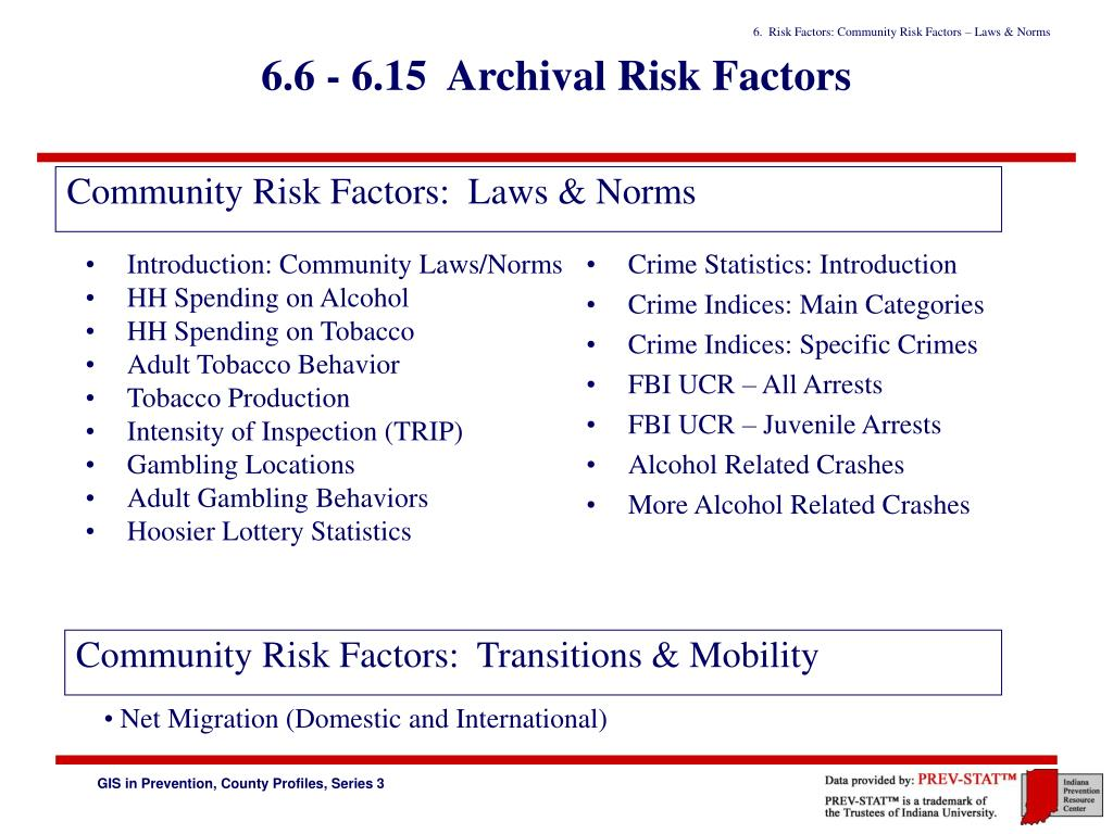 6.6 - 6.15  Archival Risk Factors