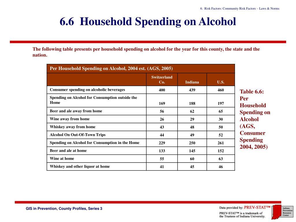 6.6  Household Spending on Alcohol