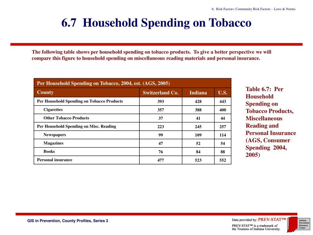 6.7  Household Spending on Tobacco