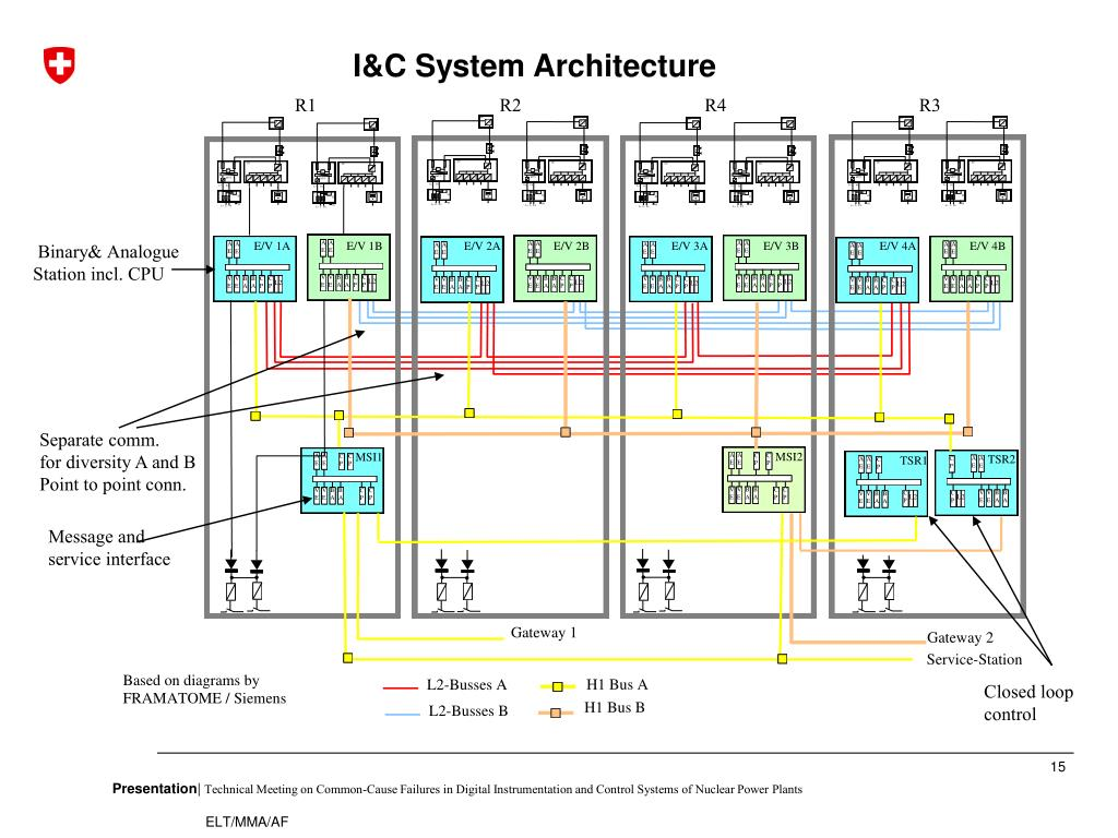 I&C System Architecture