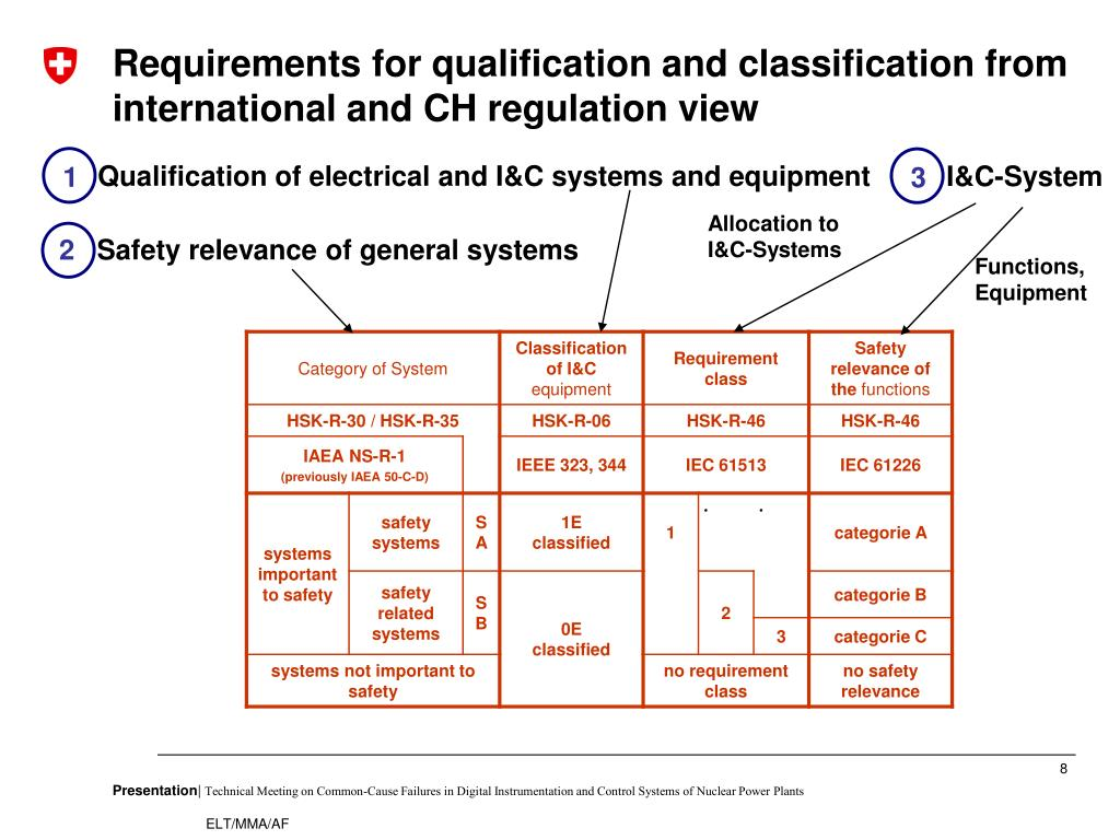 Qualification of electrical and I&C systems and equipment