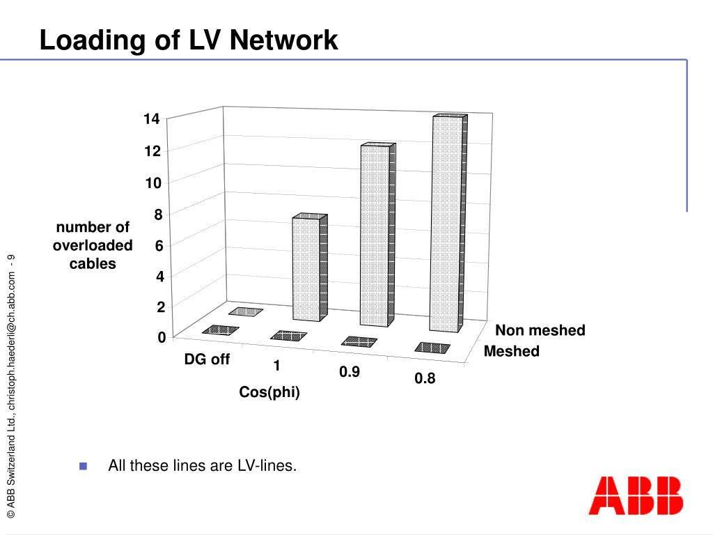 Loading of LV Network