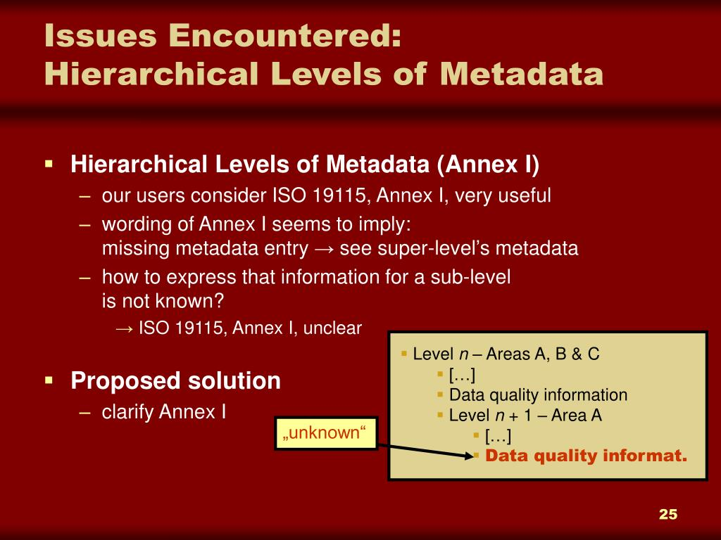 Hierarchical Levels of Metadata (Annex I)