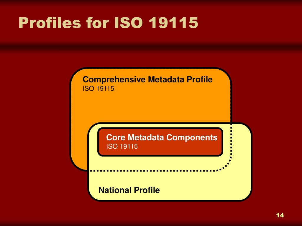 Profiles for ISO 19115