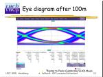 eye diagram after 100m
