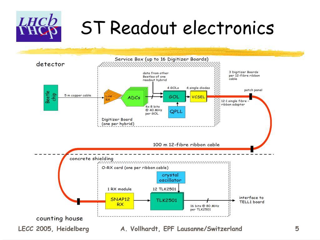 ST Readout electronics