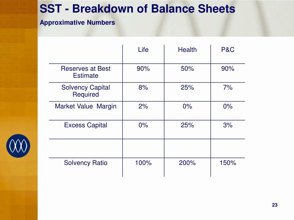 SST - Breakdown