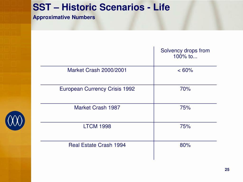 SST – Historic Scenarios - Life