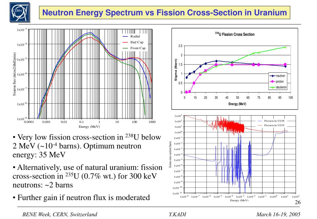 Neutron Energy Spectrum vs Fission Cross-Section in Uranium