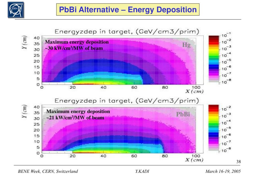 PbBi Alternative – Energy Deposition
