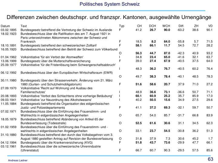 Differenzen zwischen deutschspr. und franzspr. Kantonen, ausgewählte Urnengänge