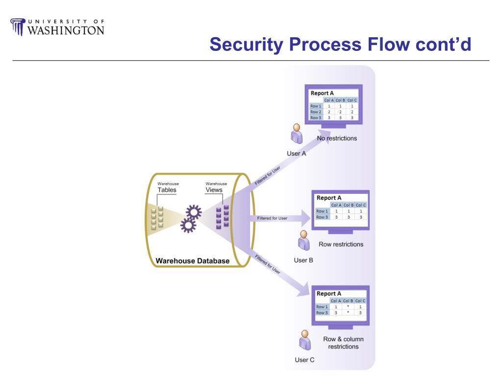 Security Process Flow cont'd