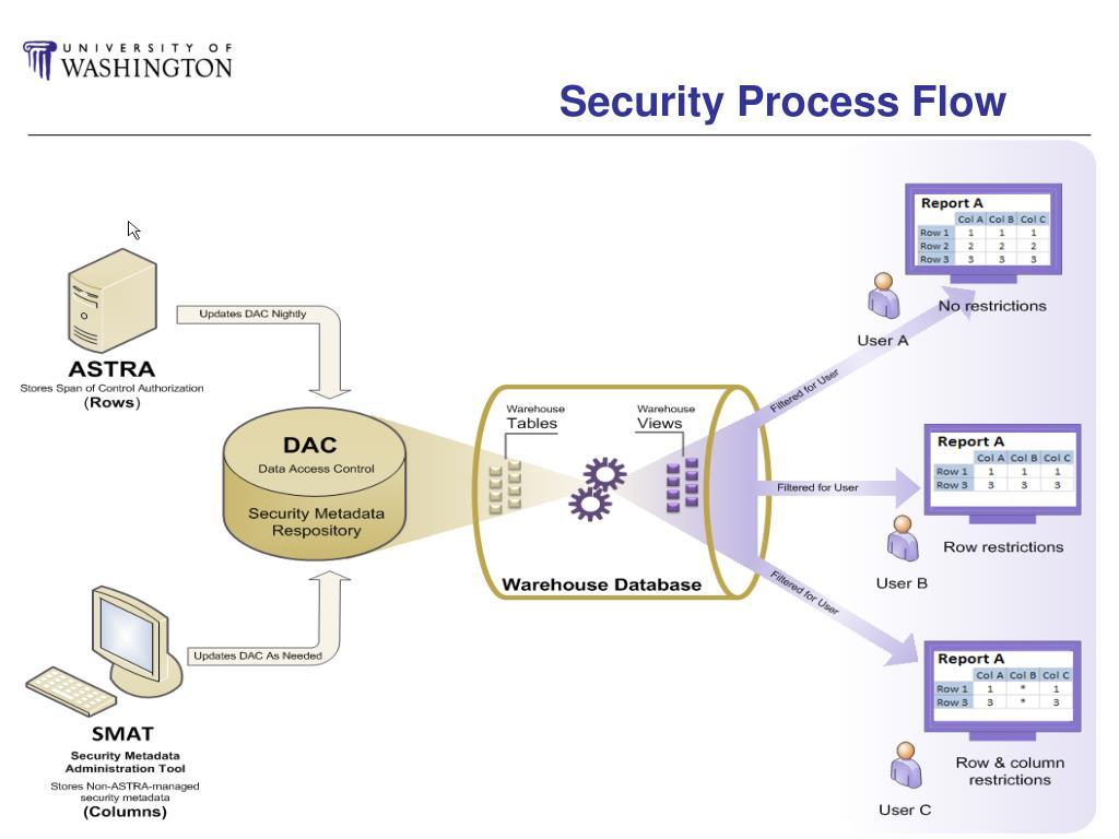 Security Process Flow